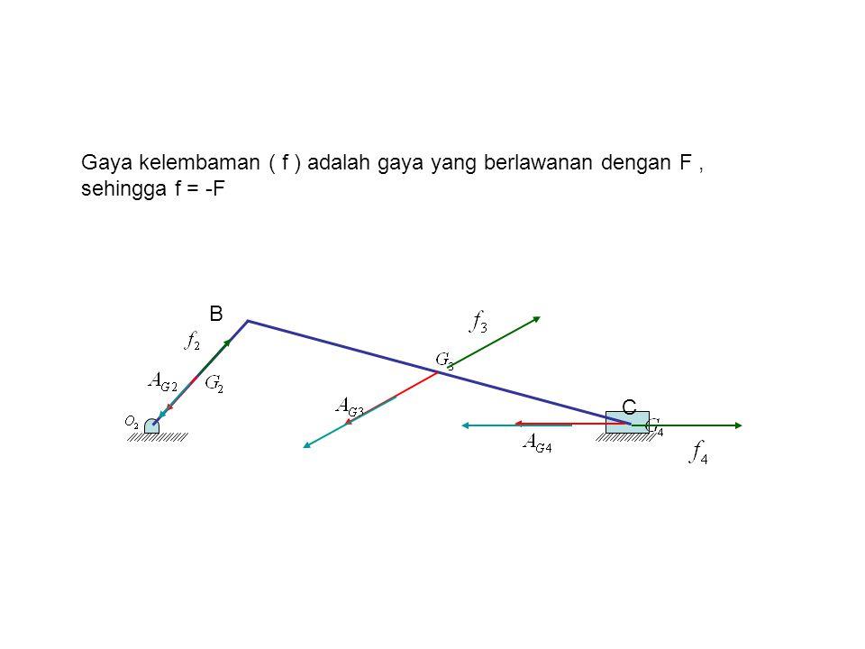4/7/2017 Gaya kelembaman ( f ) adalah gaya yang berlawanan dengan F , sehingga f = -F B C