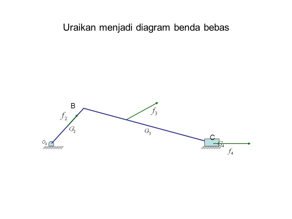 Uraikan menjadi diagram benda bebas