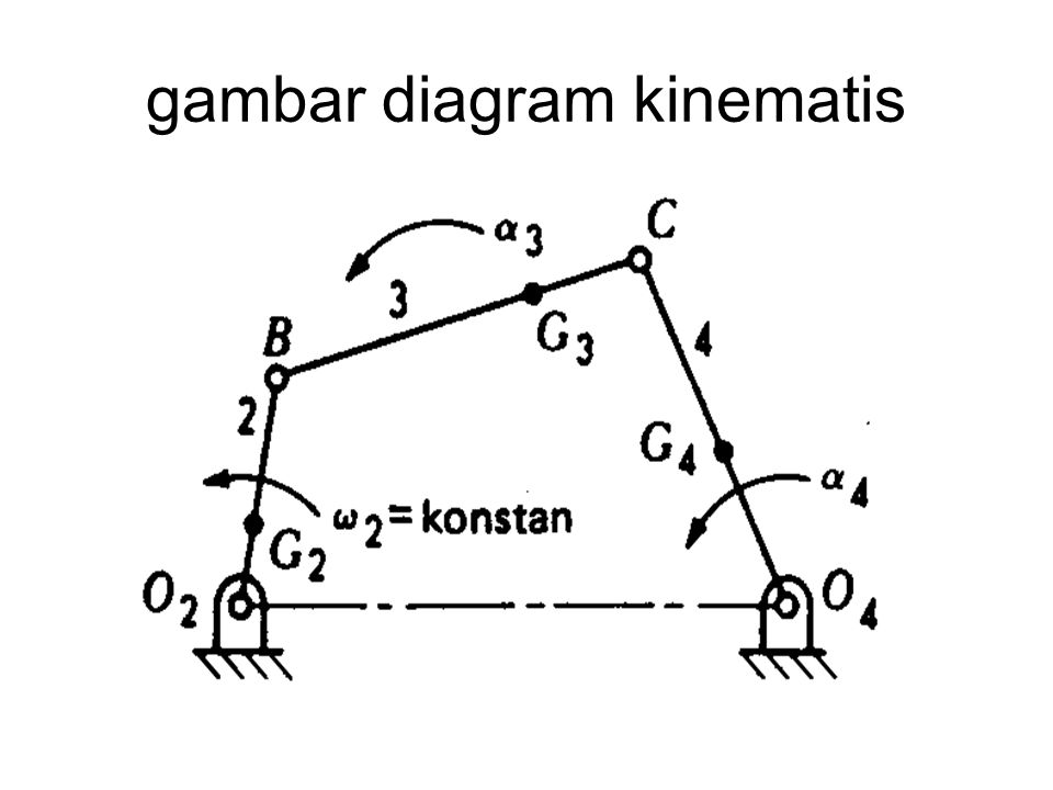 gambar diagram kinematis