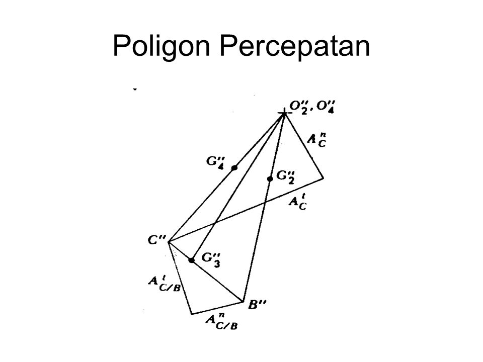 Poligon Percepatan