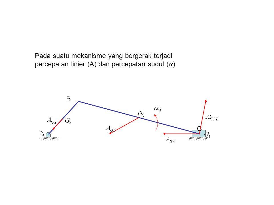 4/7/2017 Pada suatu mekanisme yang bergerak terjadi percepatan linier (A) dan percepatan sudut (a) B.