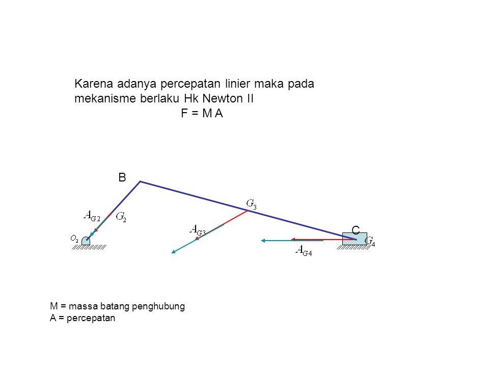 4/7/2017 Karena adanya percepatan linier maka pada mekanisme berlaku Hk Newton II. F = M A. B. C.