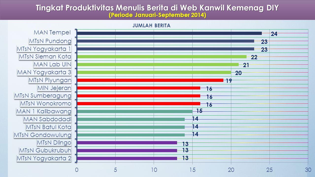 Tingkat Produktivitas Menulis Berita di Web Kanwil Kemenag DIY (Periode Januari-September 2014)