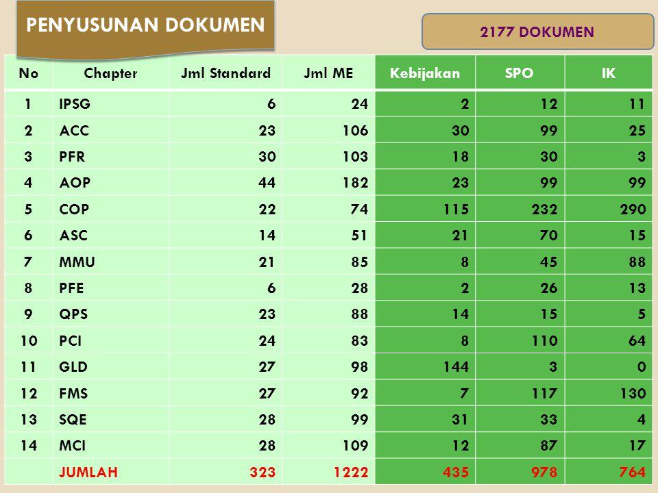 PENYUSUNAN DOKUMEN 2177 DOKUMEN No Chapter Jml Standard Jml ME