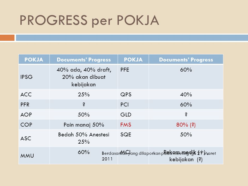 PROGRESS per POKJA POKJA Documents' Progress IPSG