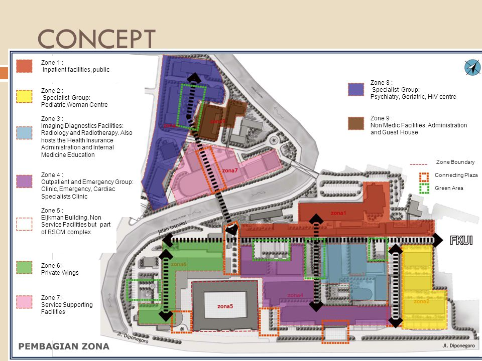 CONCEPT Zone 1 : Inpatient facilities, public Zone 8 :
