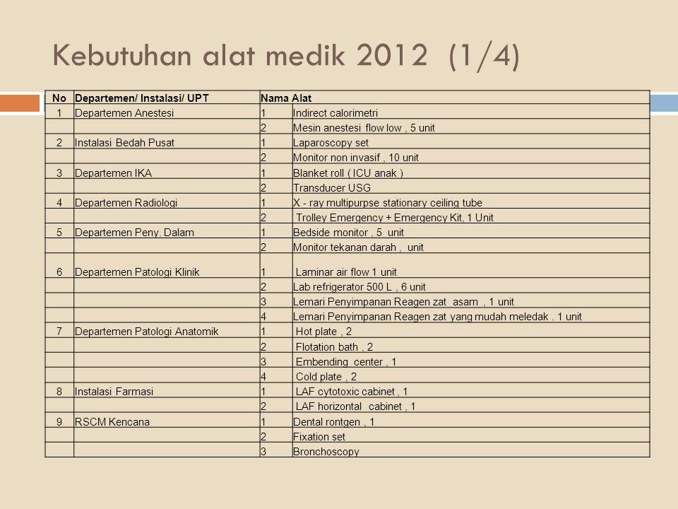 Kebutuhan alat medik 2012 (1/4)