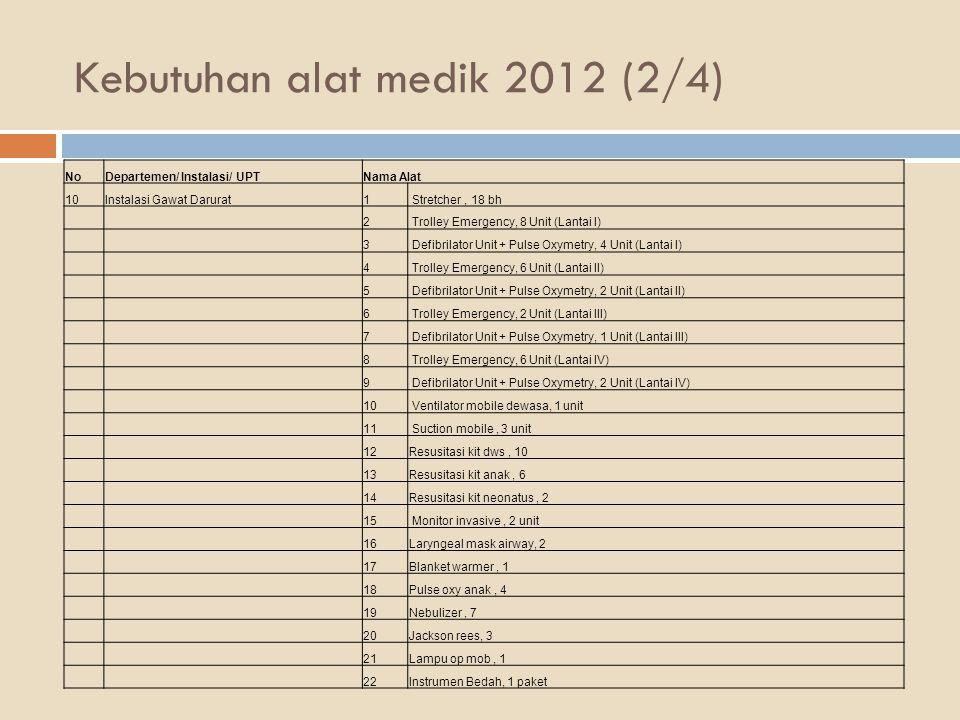 Kebutuhan alat medik 2012 (2/4)