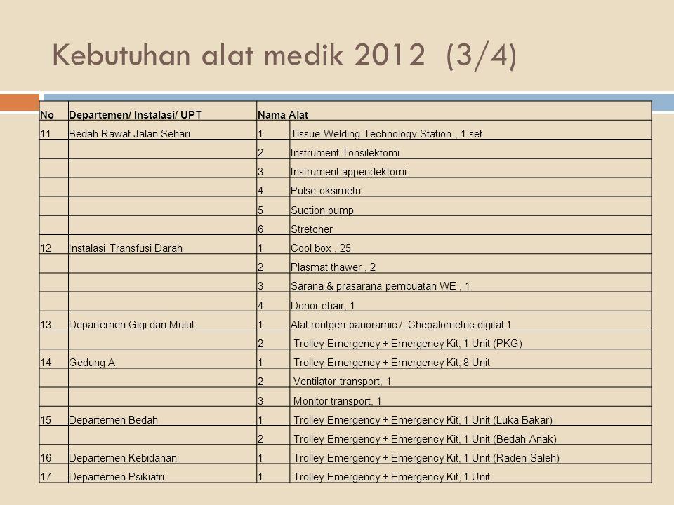 Kebutuhan alat medik 2012 (3/4)