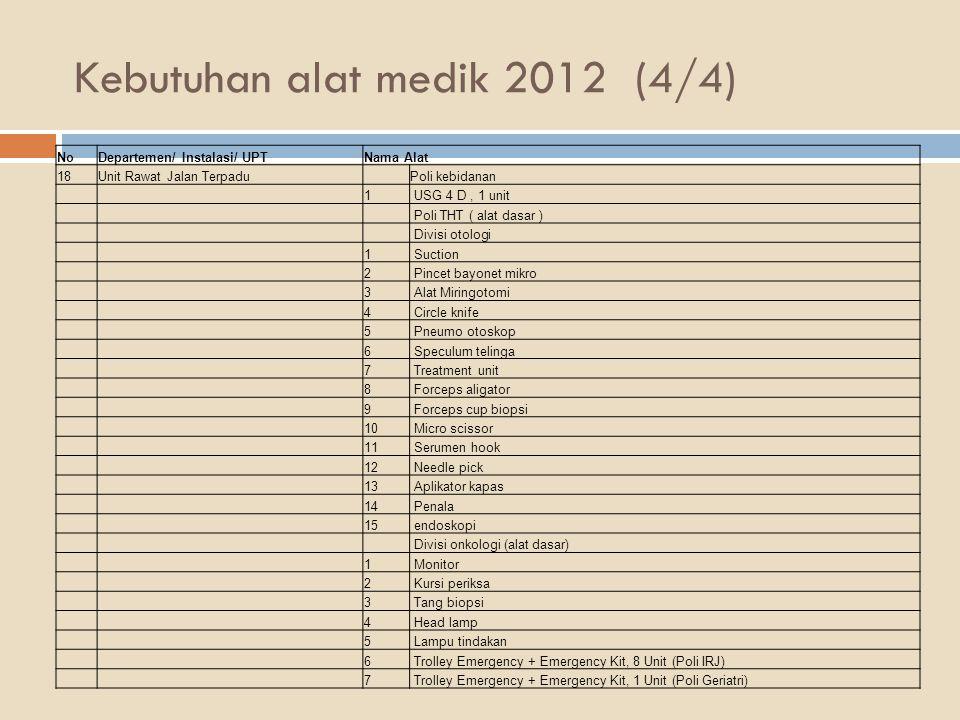 Kebutuhan alat medik 2012 (4/4)
