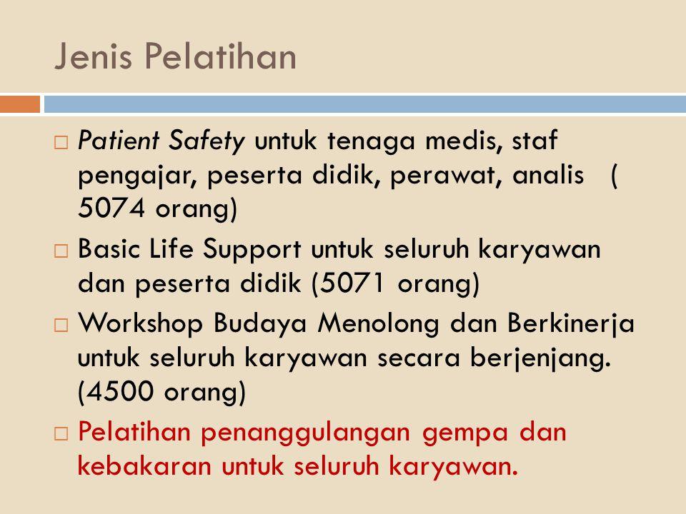 Jenis Pelatihan Patient Safety untuk tenaga medis, staf pengajar, peserta didik, perawat, analis ( 5074 orang)