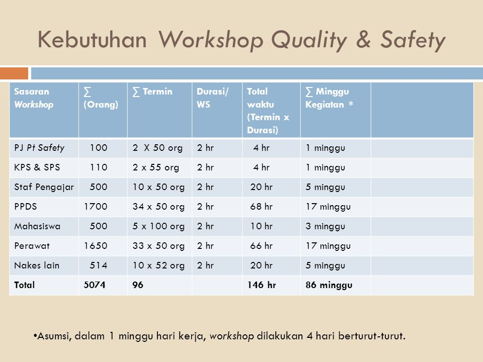 Kebutuhan Workshop Quality & Safety