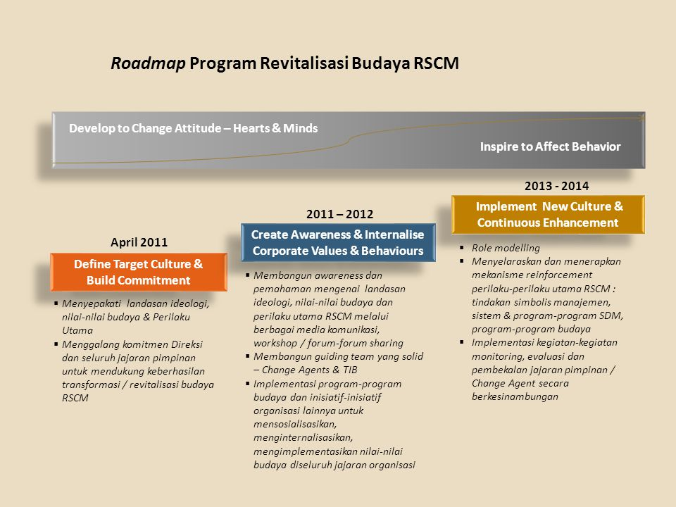Roadmap Program Revitalisasi Budaya RSCM
