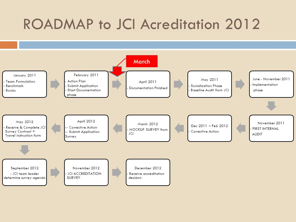 ROADMAP to JCI Acreditation 2012