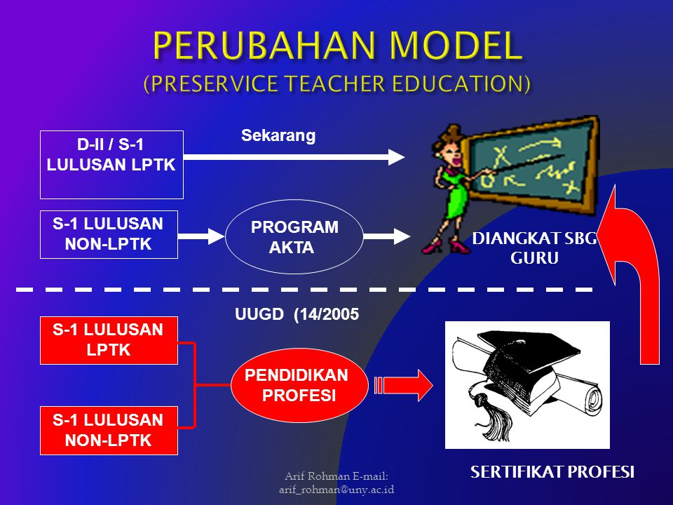 PERUBAHAN MODEL (PRESERVICE TEACHER EDUCATION)