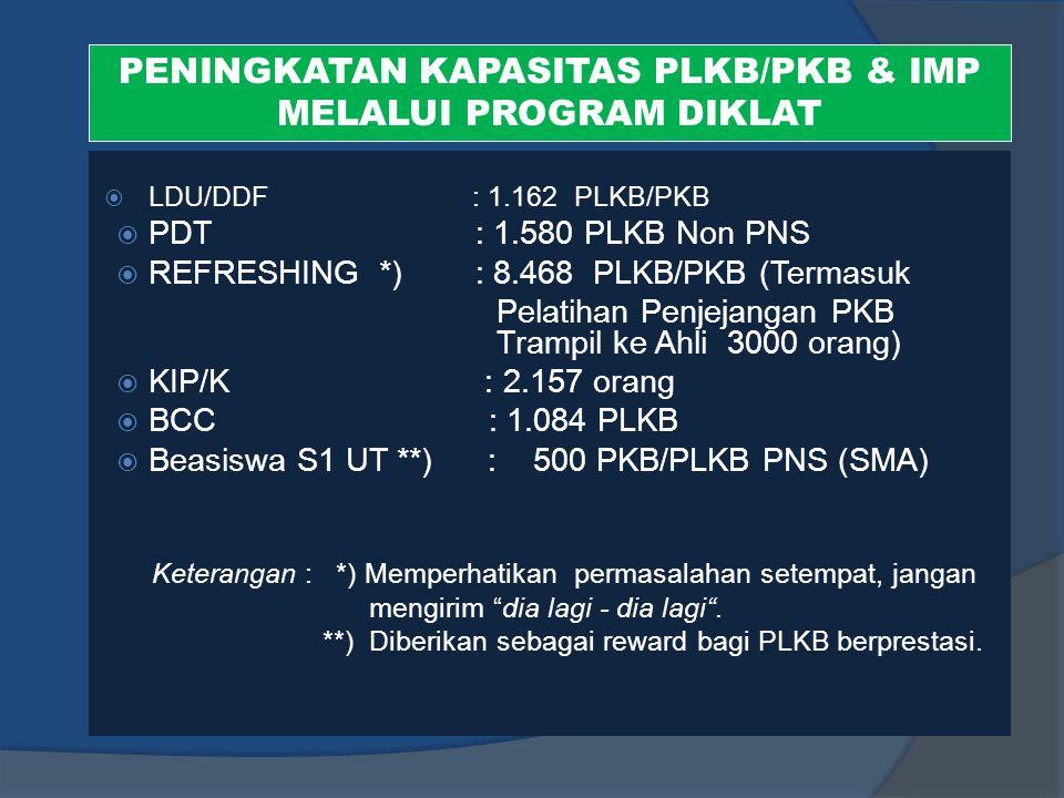 PENINGKATAN KAPASITAS PLKB/PKB & IMP MELALUI PROGRAM DIKLAT