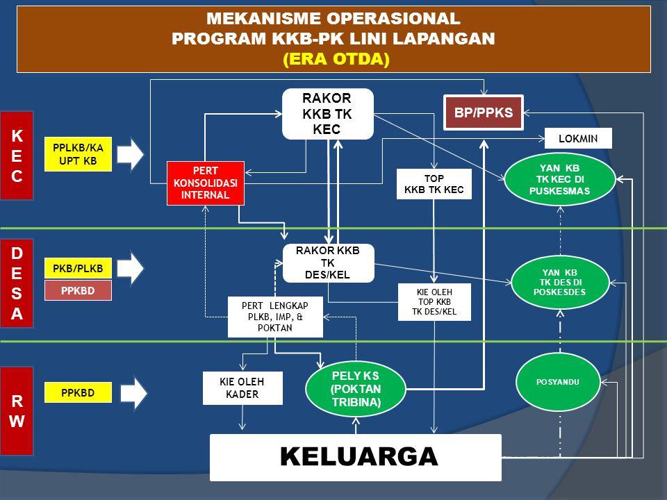MEKANISME OPERASIONAL PROGRAM KKB-PK LINI LAPANGAN (ERA OTDA)