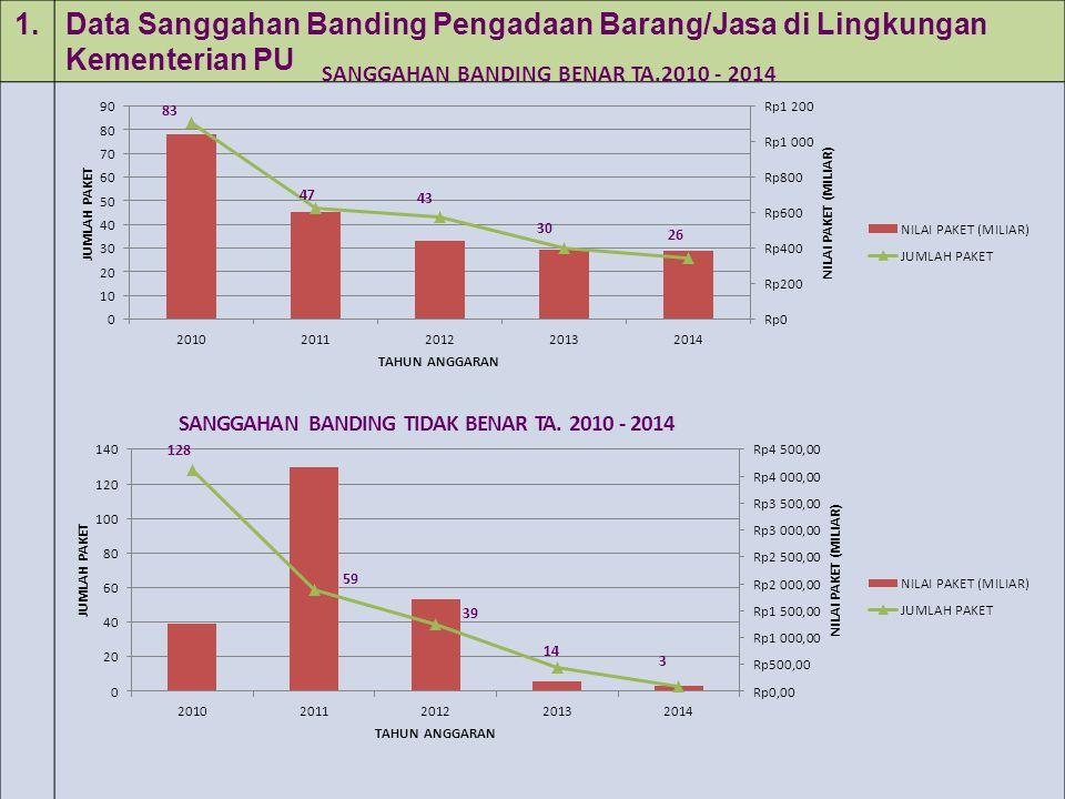 1. Data Sanggahan Banding Pengadaan Barang/Jasa di Lingkungan Kementerian PU