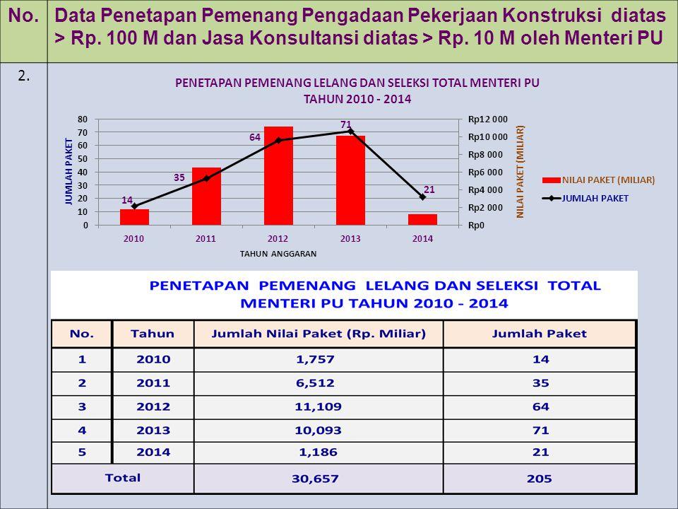 No. Data Penetapan Pemenang Pengadaan Pekerjaan Konstruksi diatas > Rp. 100 M dan Jasa Konsultansi diatas > Rp. 10 M oleh Menteri PU.