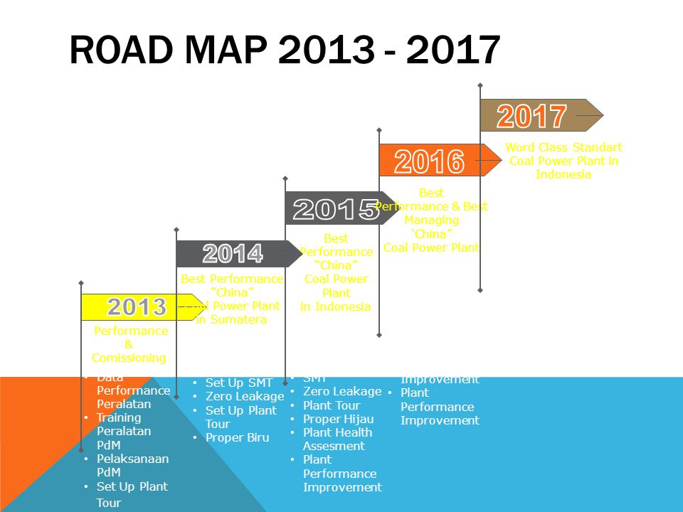 ROAD MAP 2013 - 2017 2017. Word Class Standart Coal Power Plant in Indonesia. 2016. Best. Performance & Best Managing.