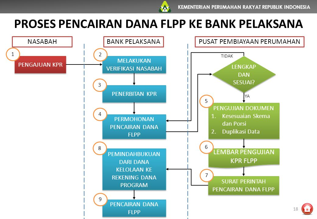PROSES PENCAIRAN DANA FLPP KE BANK PELAKSANA