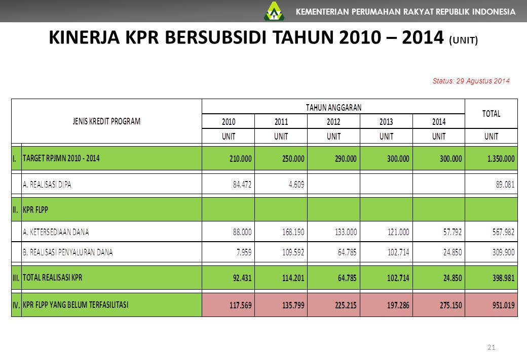KINERJA KPR BERSUBSIDI TAHUN 2010 – 2014 (UNIT)