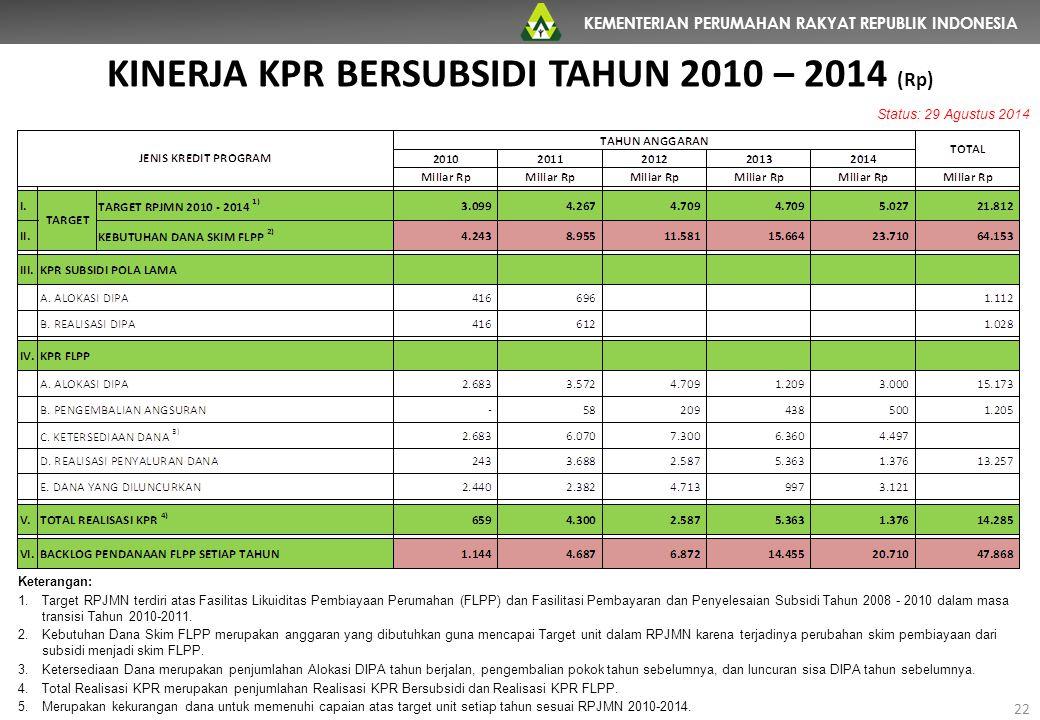 KINERJA KPR BERSUBSIDI TAHUN 2010 – 2014 (Rp)