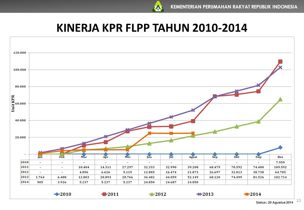 KINERJA KPR FLPP TAHUN 2010-2014