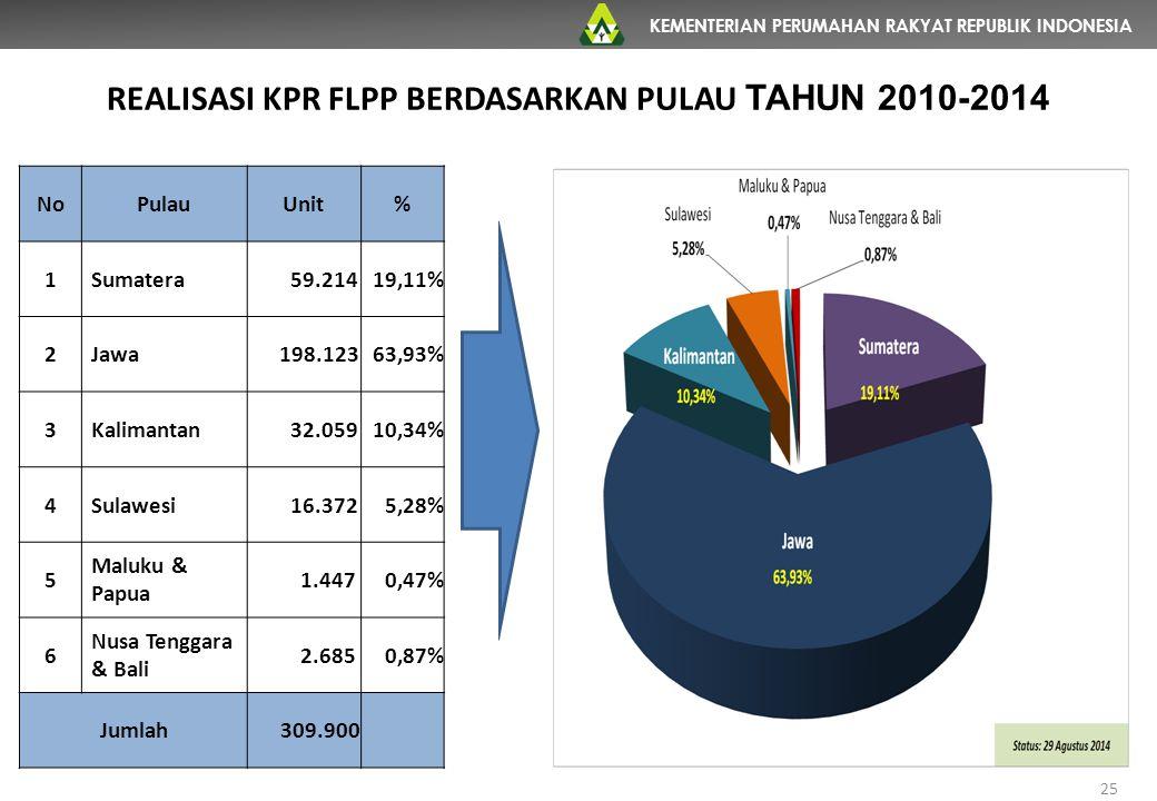 REALISASI KPR FLPP BERDASARKAN PULAU TAHUN 2010-2014