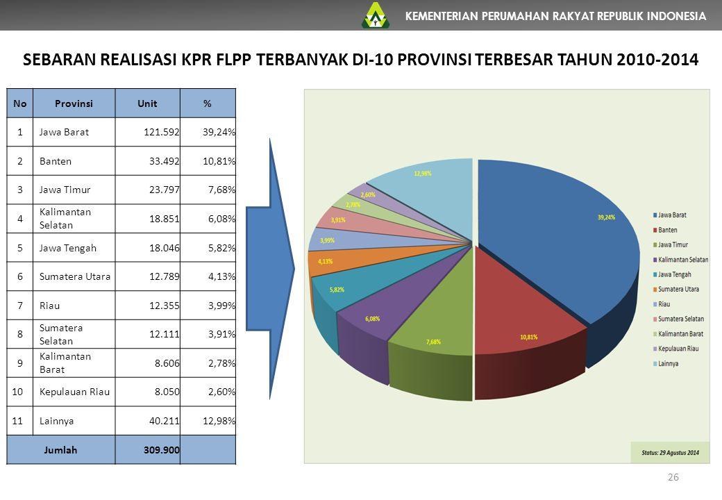 SEBARAN REALISASI KPR FLPP TERBANYAK DI-10 PROVINSI TERBESAR TAHUN 2010-2014