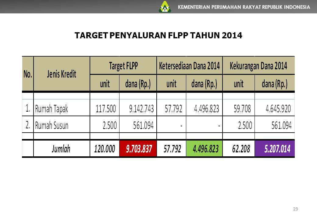 TARGET PENYALURAN FLPP TAHUN 2014
