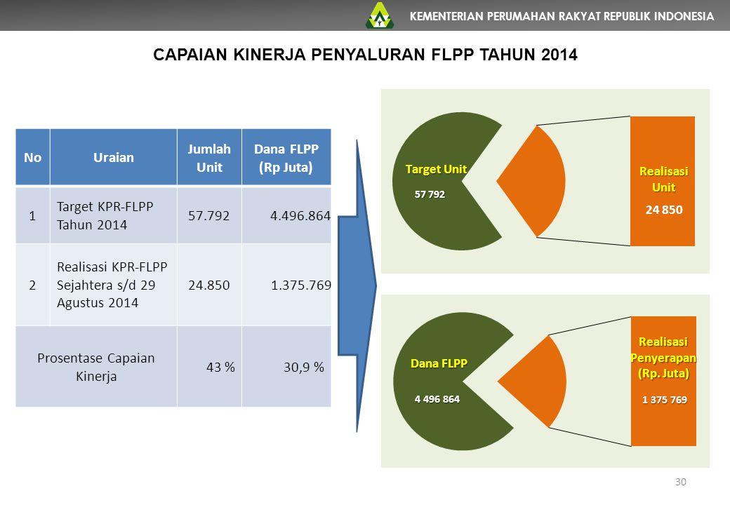 CAPAIAN KINERJA PENYALURAN FLPP TAHUN 2014