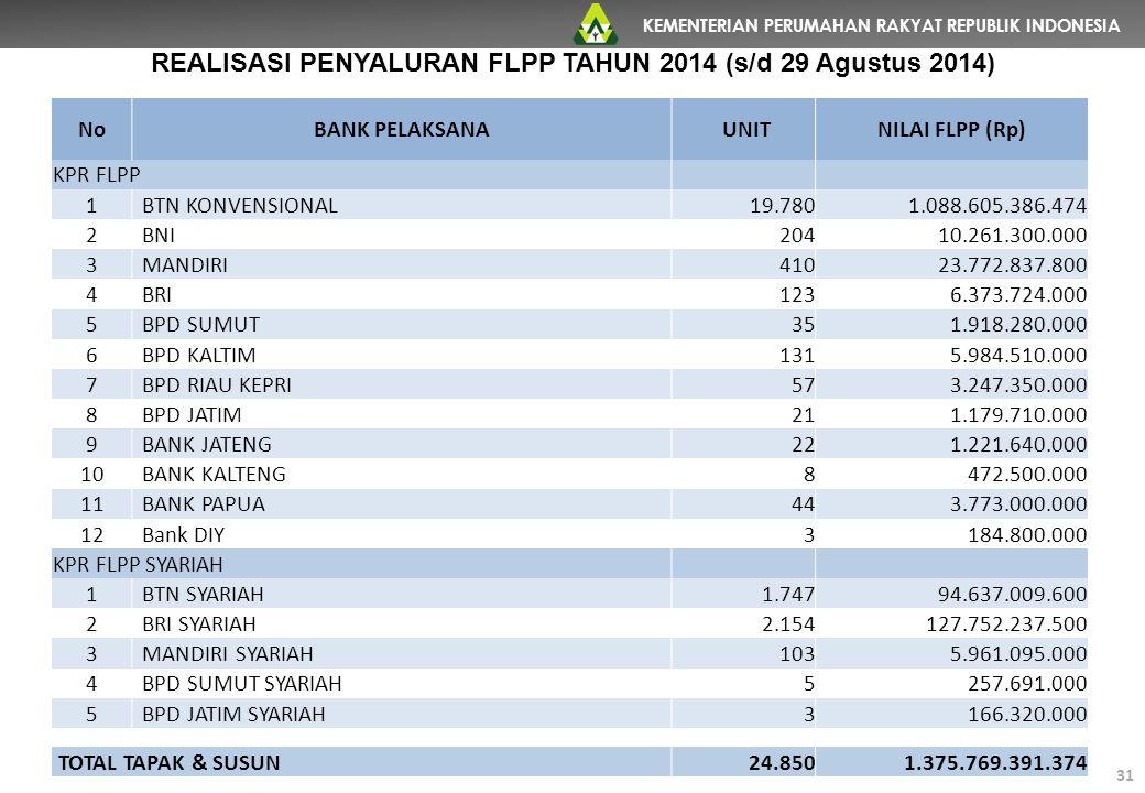 REALISASI PENYALURAN FLPP TAHUN 2014 (s/d 29 Agustus 2014)