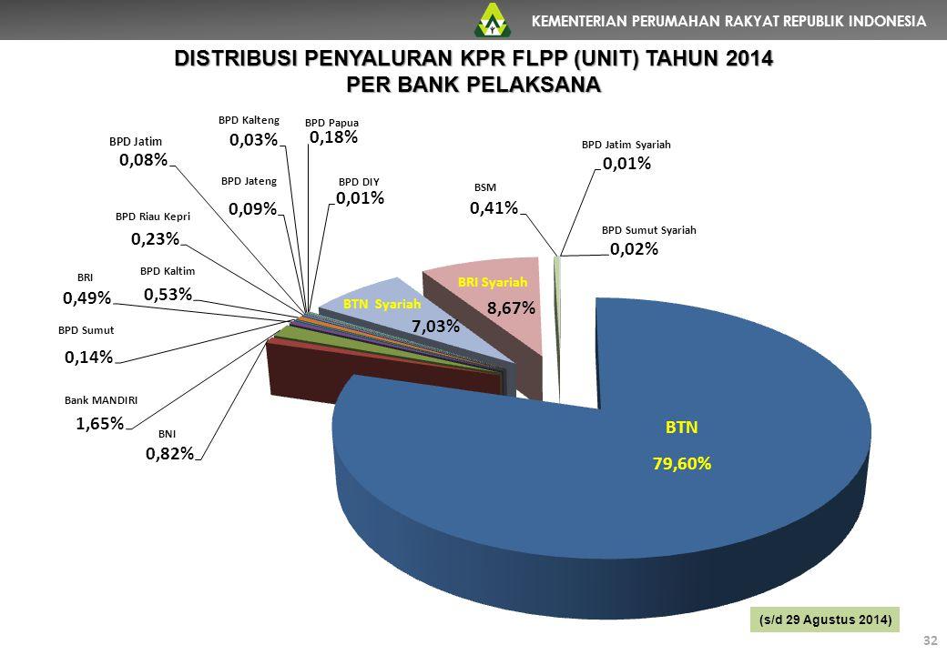 DISTRIBUSI PENYALURAN KPR FLPP (UNIT) TAHUN 2014