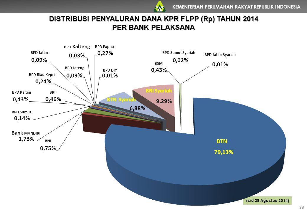 DISTRIBUSI PENYALURAN DANA KPR FLPP (Rp) TAHUN 2014