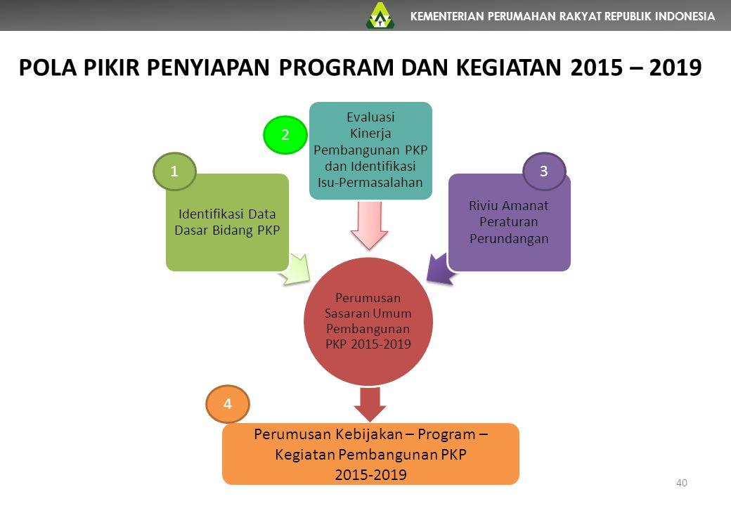 POLA PIKIR PENYIAPAN PROGRAM DAN KEGIATAN 2015 – 2019
