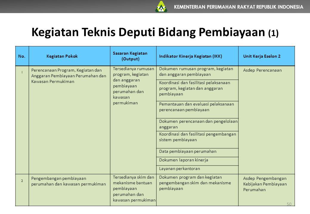Kegiatan Teknis Deputi Bidang Pembiayaan (1)