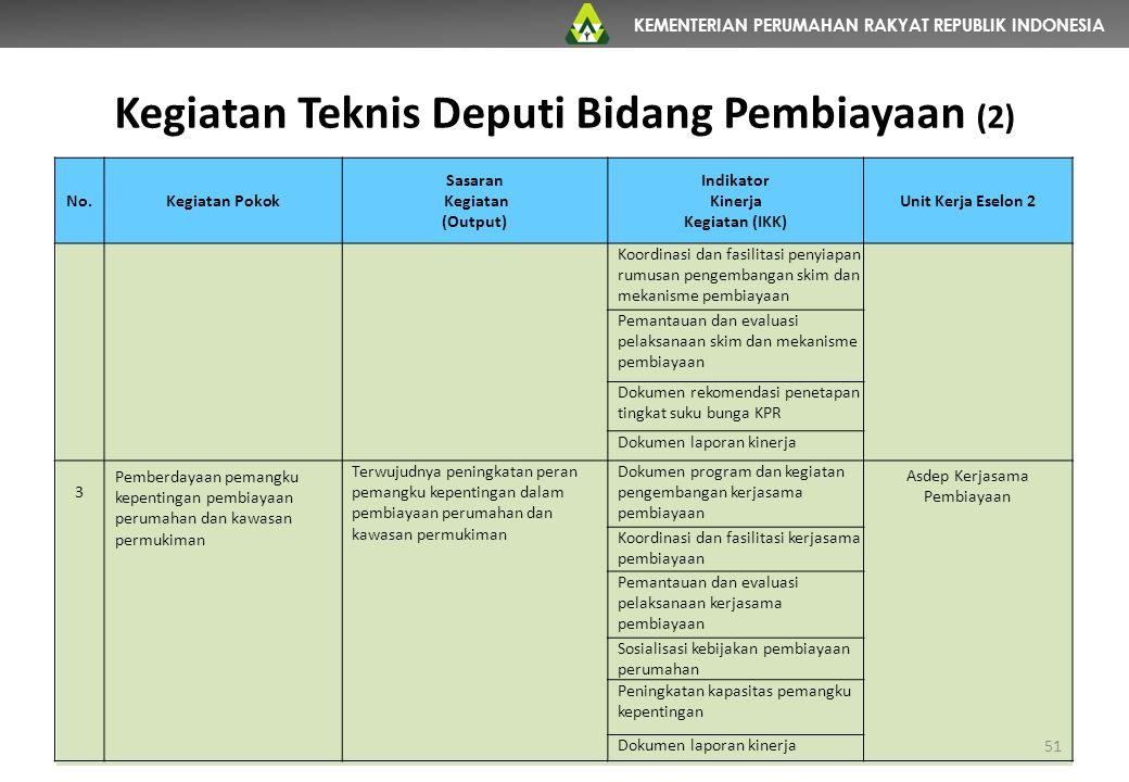 Kegiatan Teknis Deputi Bidang Pembiayaan (2)
