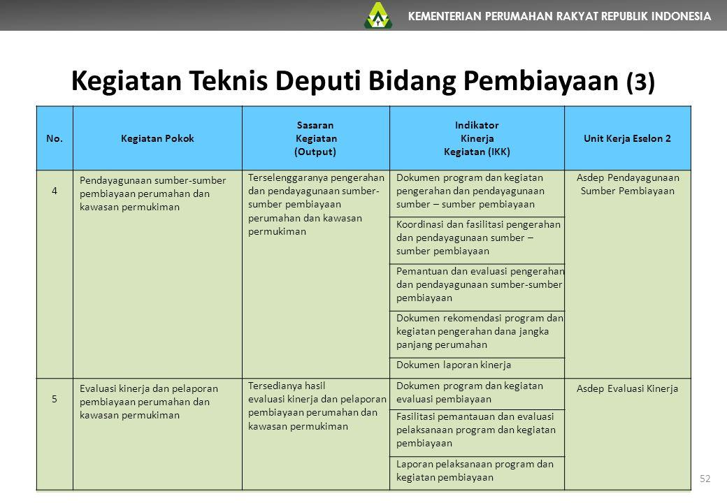 Kegiatan Teknis Deputi Bidang Pembiayaan (3)