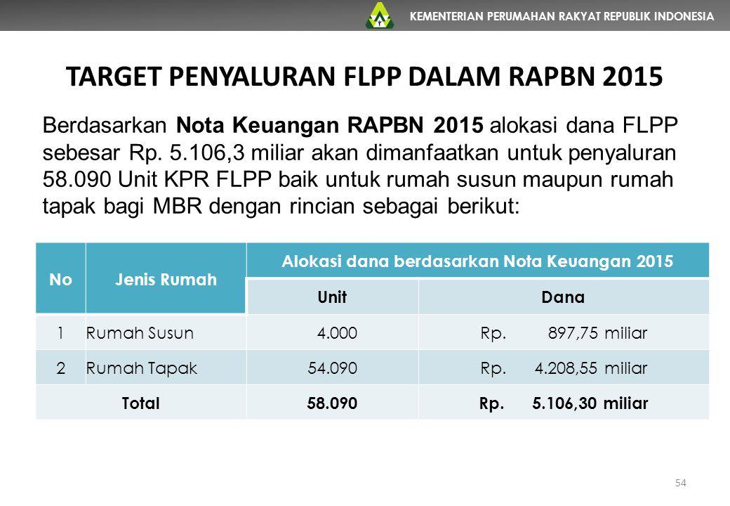 TARGET PENYALURAN FLPP DALAM RAPBN 2015