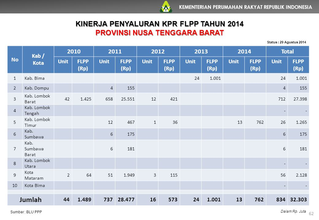 KINERJA PENYALURAN KPR FLPP TAHUN 2014 PROVINSI NUSA TENGGARA BARAT