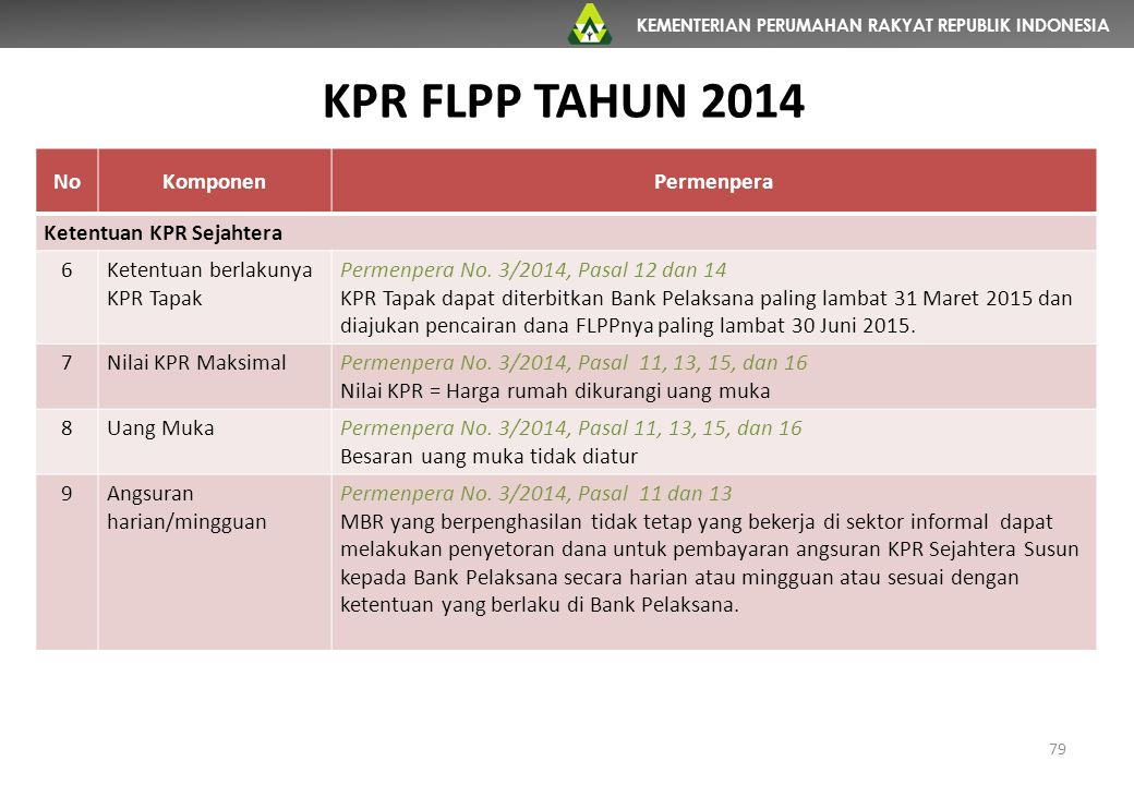 KPR FLPP TAHUN 2014 No Komponen Permenpera Ketentuan KPR Sejahtera 6