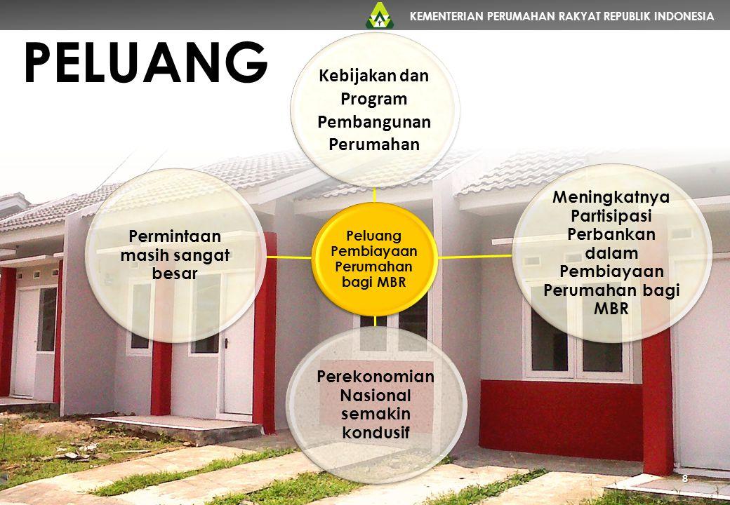 PELUANG Kebijakan dan Program Pembangunan Perumahan