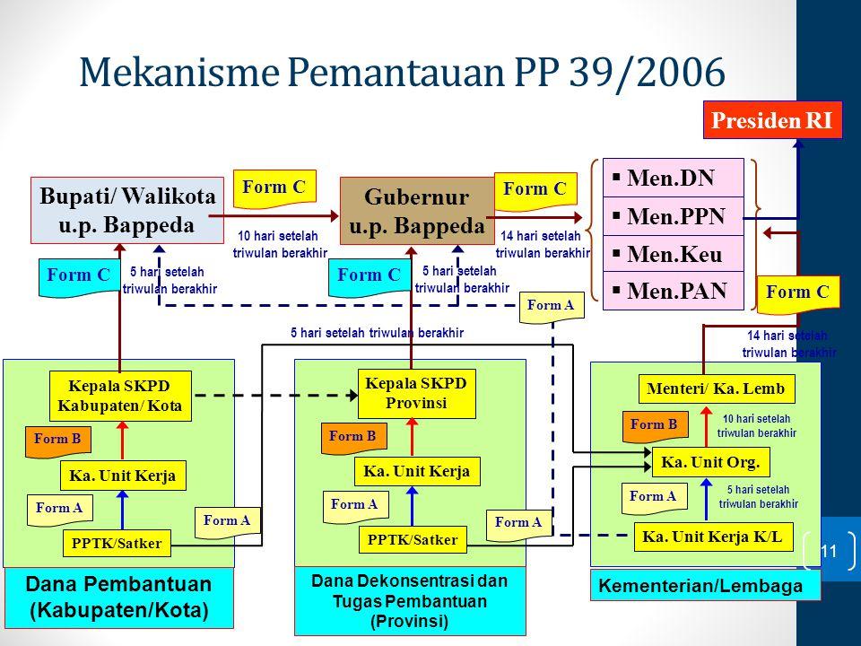 Mekanisme Pemantauan PP 39/2006