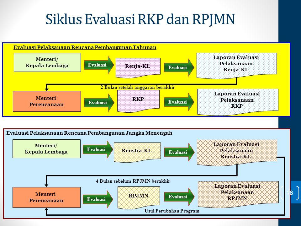 Siklus Evaluasi RKP dan RPJMN