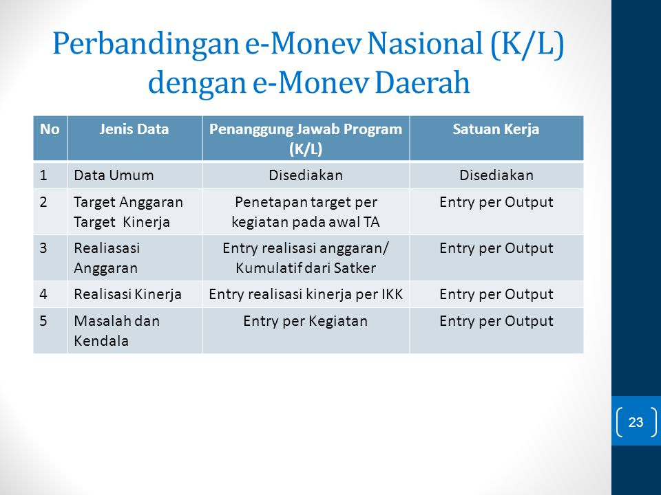 Perbandingan e-Monev Nasional (K/L) dengan e-Monev Daerah