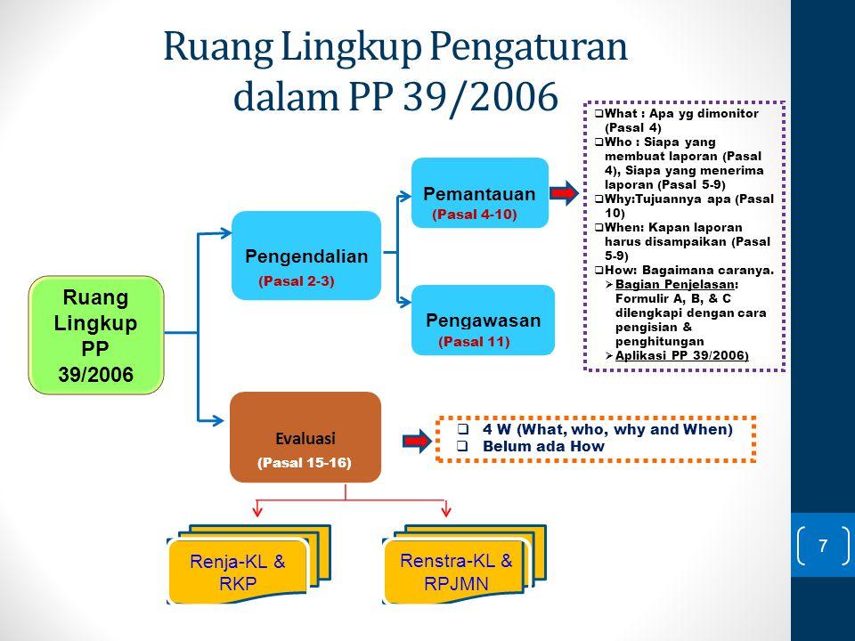 Ruang Lingkup Pengaturan dalam PP 39/2006