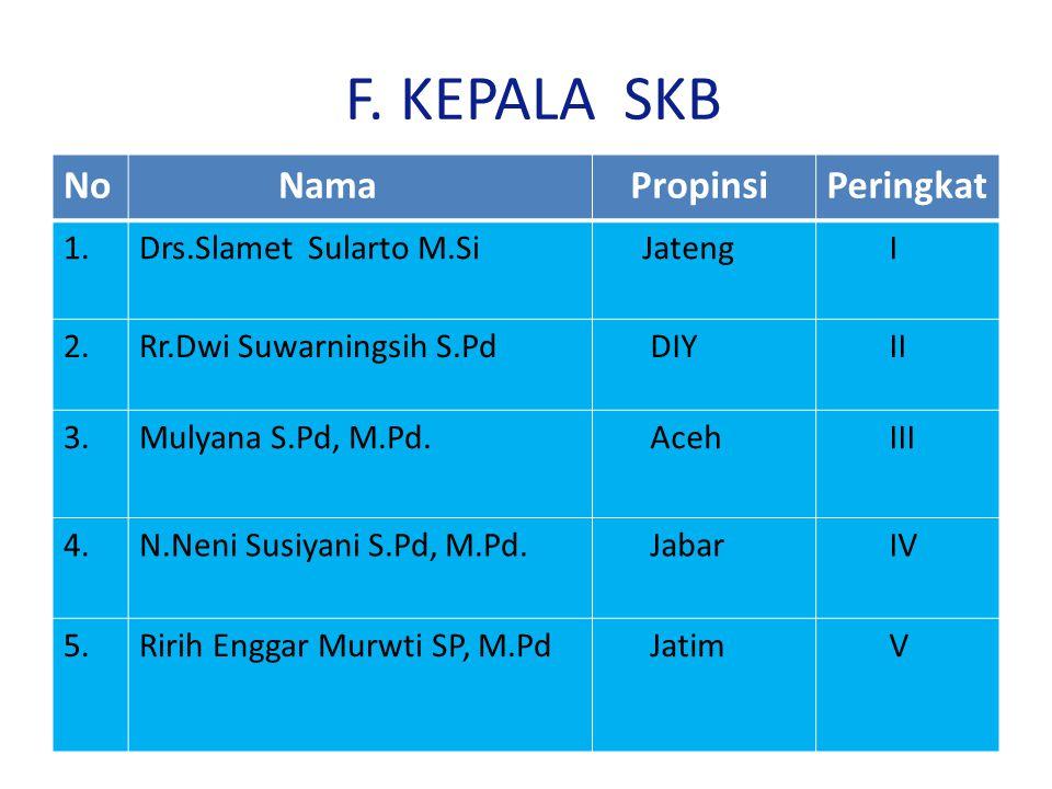F. KEPALA SKB No Nama Propinsi Peringkat 1. Drs.Slamet Sularto M.Si