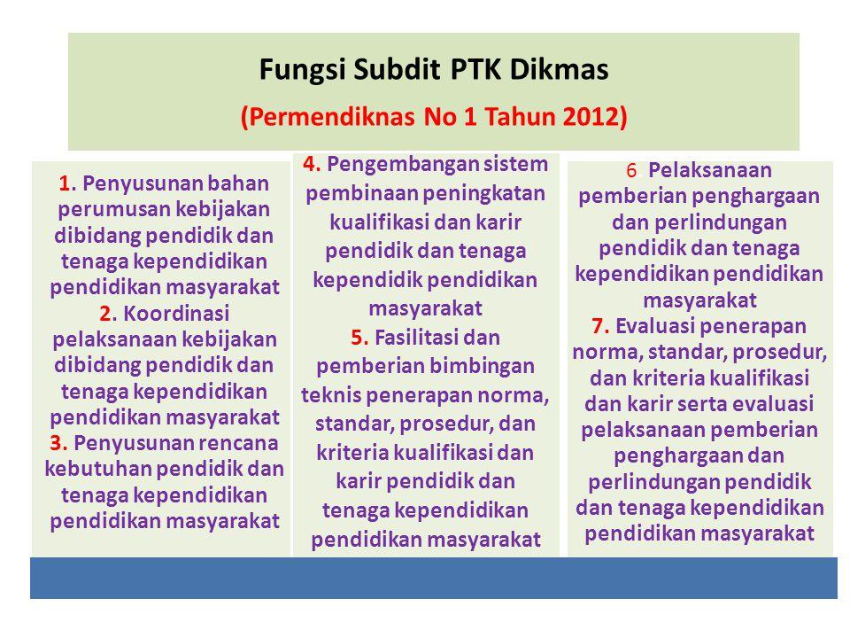 Fungsi Subdit PTK Dikmas (Permendiknas No 1 Tahun 2012)