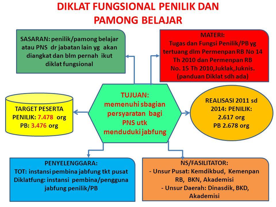 DIKLAT FUNGSIONAL PENILIK DAN PAMONG BELAJAR